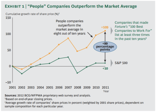 תוצאות המחקר - חברות מוכוונות אנשים